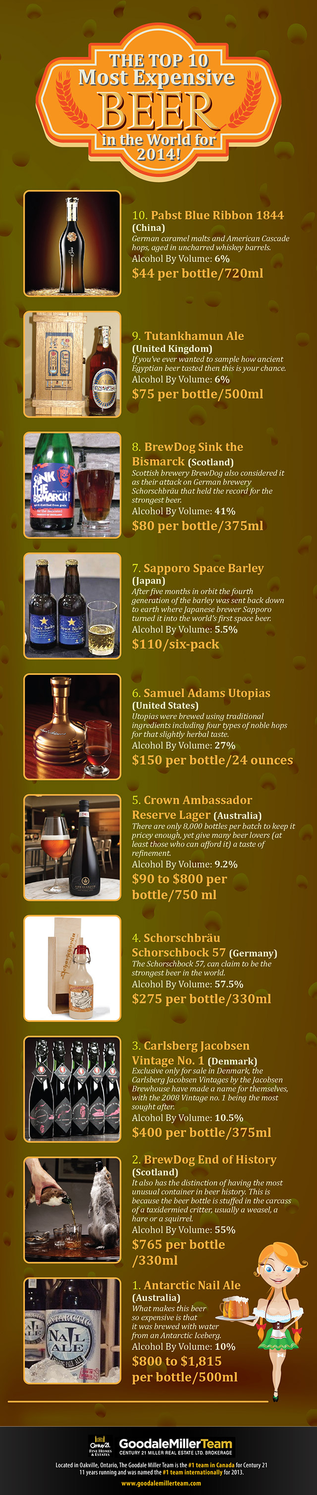 The Worlds Greatest Luxury Beers