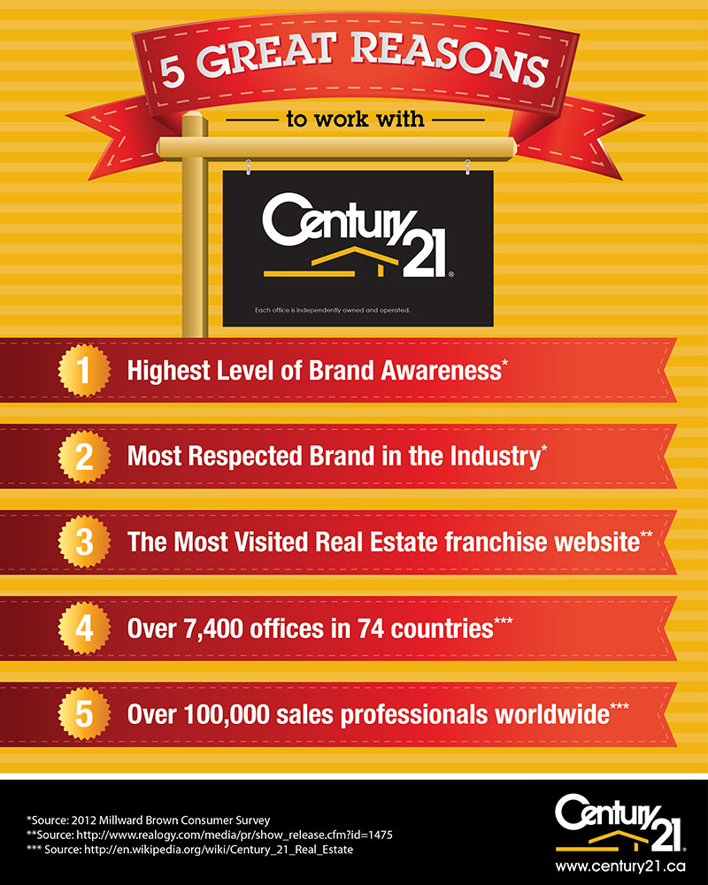 Why Work With Century 21 Real Estate - Courtesy of The Goodale Miller Team - Century 21 Oakville