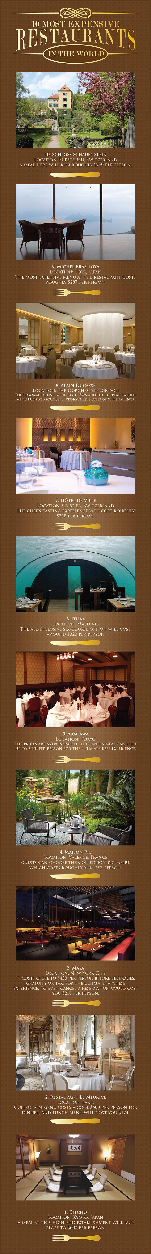Worlds Most Expensive Luxury Restaurants